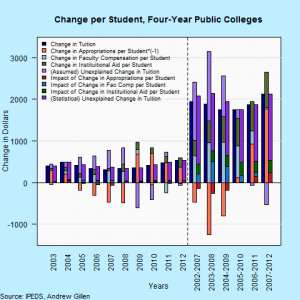Change per student, 4-year public colleges
