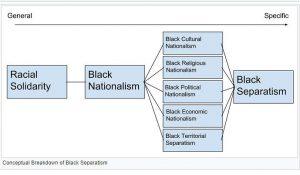 Black separatism chart.
